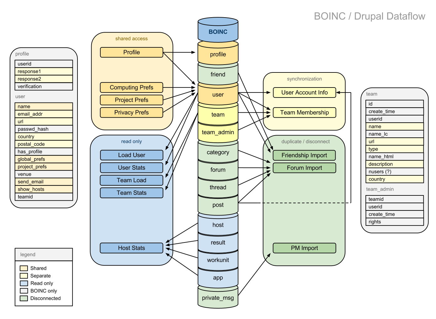 Drupalintegration boinc for Drupal 7 architecture diagram