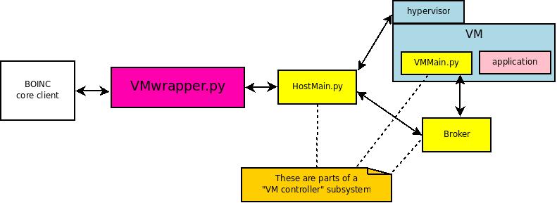 VmApps – BOINC